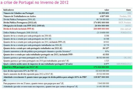 a crise de Portugal | Geografia_e_escola | Scoop.it