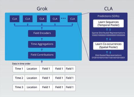 Grok Technology explained via @grok @numenta | Digital Transformation of Businesses | Scoop.it