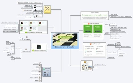 Démarrer avec Evernote free mind map download | Les outils d'HG Sempai | Scoop.it