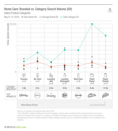 Amazon Shoppers Seek Products, Not Brands | Digital Love | Scoop.it