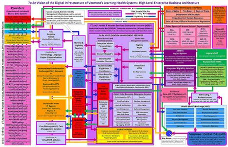 Health Services Enterprise Architecture   Business Process Management   Scoop.it