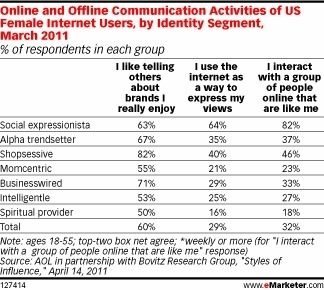 How Female Influencers Communicate Online | MarketingHits | Scoop.it