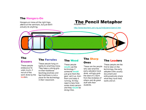 The Pencil Metaphor: How Teachers Respond To Education Technology | Technology integration in schools | Scoop.it