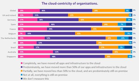 Le cloud, vecteur majeur de la transformation des entreprises jugent les DSI | Internet des Objets & Smart Big Data | Scoop.it