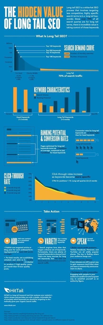 SEO : la stratégie de la longue traîne pour bien se classer - #Arobasenet - infographie | Going social | Scoop.it