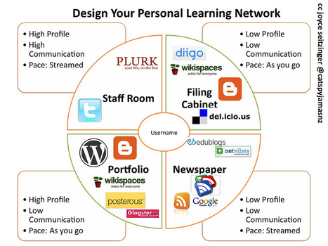 4 Faces of Personal Learning Network (w Tools) | Generations | Scoop.it