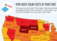 1Bog Infographic: How Much Does Solar Cost? | green infographics | Scoop.it