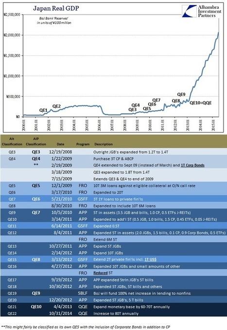 The cult of Abenomics - MacroBusiness (blog) | Topics for Economics | Scoop.it