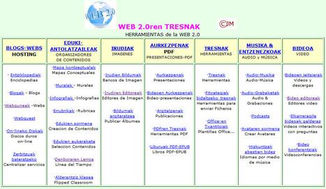 WEBTRESNAK.TK domeinua: hezkuntzarako Web 2.0 Tresnen bilduma | Gelarako erremintak 2.0 | Scoop.it