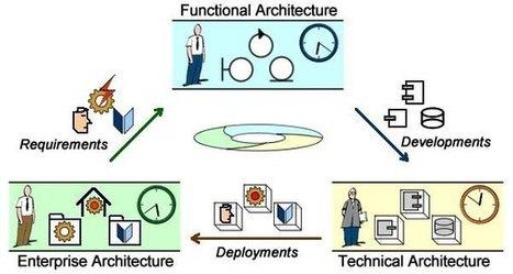 Spaces, Paths, Paces (Part 1) | Arquitetura Corporativa | Scoop.it