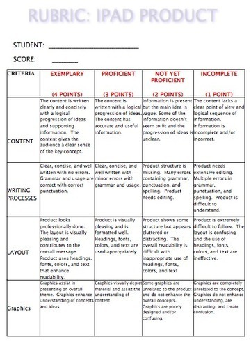 A Rubric to Grade Students iPad Projects | Aprendiendo a Distancia | Scoop.it