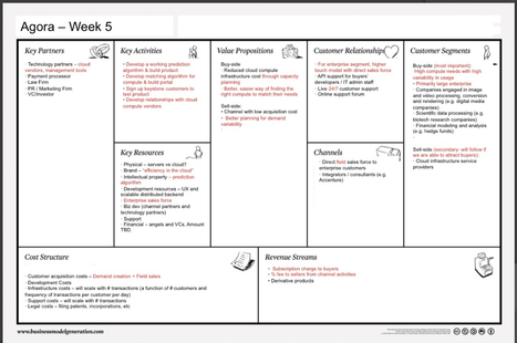 The LeanLaunch Pad at Stanford – Class 5: Customer Relationship Hypotheses | Lean Startup Framework | Scoop.it