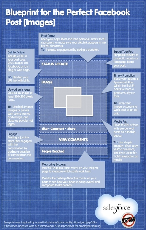What Does the Perfect Facebook Post Look Like? [Infographic] | AtDotCom Social media | Scoop.it