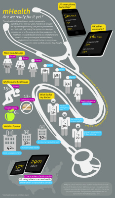 Ruder Finn: The Future of Healthcare Infographic | Health around the clock | Scoop.it