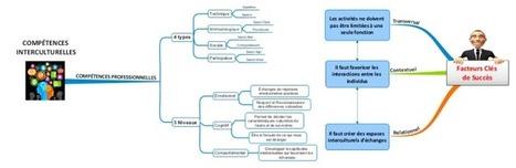 Compétences Interculturelles en Europe free mind map download | Au fil du web (Centres d'intérêt divers ! ) | Scoop.it