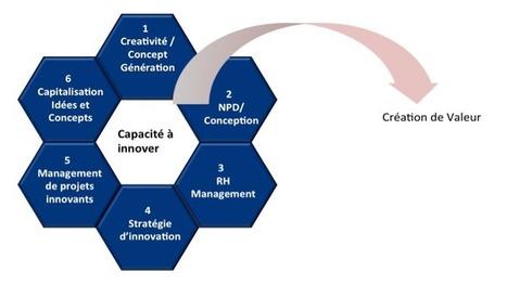 Objectifs de l'Évaluation de la Capacité à Innover | Innovation On The Web | Innovation Process, in small organization | Scoop.it