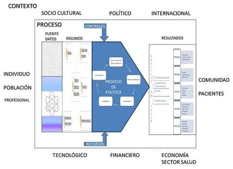 M@pas de Procesos INtegrados : Infografía Propuesta para mejora en Formación de Politica Sanitaria | Salud Publica | Scoop.it
