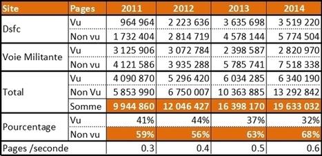 Web Analytics : explosion du trafic non vu | _Web Social Analytics | Scoop.it