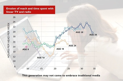 How radio consumption is changing among newer generations | Audioemotion Online Radio | Scoop.it