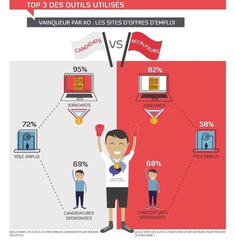 Infographie : candidats VS recruteurs, le grand match du recrutement   LE RECRUTEMENT   Scoop.it