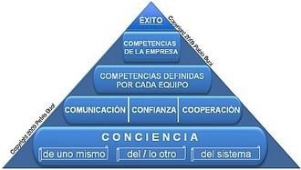 Método CORE. Coaching de Competencias | TALENT SELECTION | Scoop.it