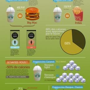 «Starbucks aussi calorique que Macdonalds» | Fast food et réseaux sociaux | Scoop.it