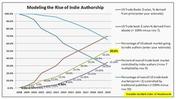 10 Reasons Self Published Authors Will Capture 50 Percent of the Ebook Market by 2020 | On education | Scoop.it