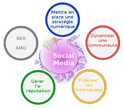 Le social media marketing à maturité ? | Web(marketing) & Social Media | Scoop.it