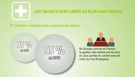 Les pratiques RH des Top Employers 2016 | DOCAPOST RH | Scoop.it
