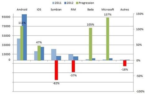 Android : +111%. iOS : +47%. Quel accueil pour Windows Phone 8 ? | Mobinautes | Scoop.it