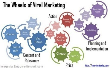 Many Entrepreneurs Believe Viral Marketing is Free - Startup ... | Unconventional and Viral Marketing | Scoop.it