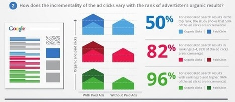 Google Research: Even With A #1 Organic Ranking, Paid Ads Provide 50% Incremental Clicks | Marketing&Advertising | Scoop.it