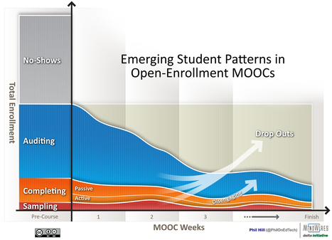 About those U Penn MOOC results reported at MRI13 |  Eduhub | Teaching MOOCs | Scoop.it