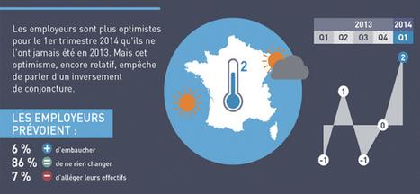 Baromètre Manpower : les employeurs anticipent un léger mieux ... | Accounting in Europe | Scoop.it