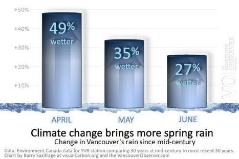 Climate change results in rainier Vancouver spring | Climate change challenges | Scoop.it