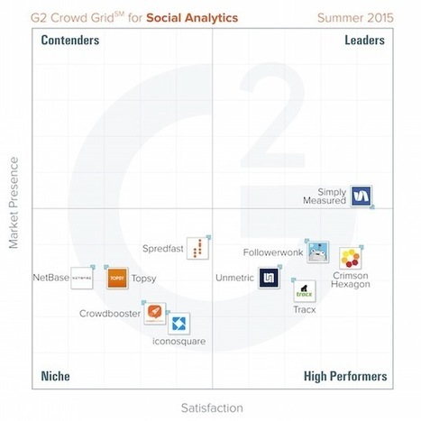 The Top-Rated Social Analytics Tools by Marketers | MarketingProfs | SocialMoMojo Web | Scoop.it