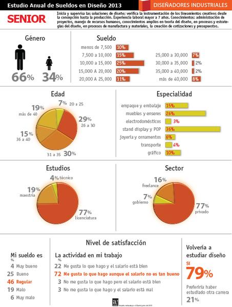Estudio Anual de Sueldos de Diseñadores 2013 | Evolución de la comunicación visual en el diseño en México del siglo XX al XXI | Scoop.it