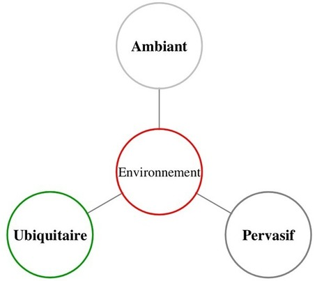 Informatique ubiquitaire et pervasive | Web mobile, social, sémantique, pervasif | Scoop.it