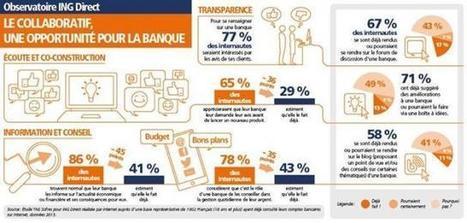 Dossier relation-client : les Français aiment leur banque... digitale | RelationClients | Scoop.it