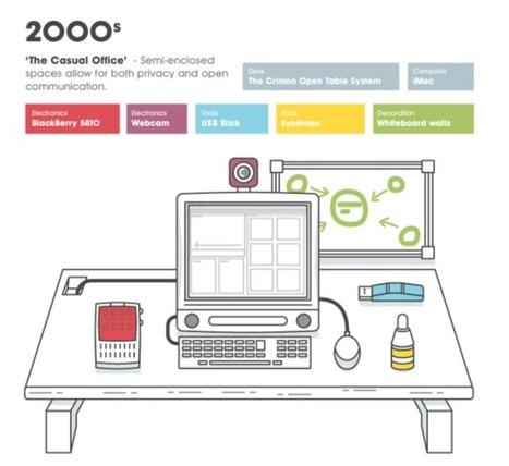 Notre environnement de travail des années 60 à nos jours | e-recrutement, e-réputation, réseaux sociaux | Scoop.it