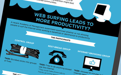 The Case For Facebook: Its Effects on Work Productivity | visualizing social media | Scoop.it