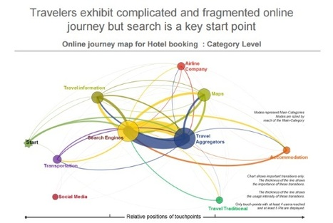 How online travel is evolving in a mobile-first country | Tourisme Tendances | Scoop.it