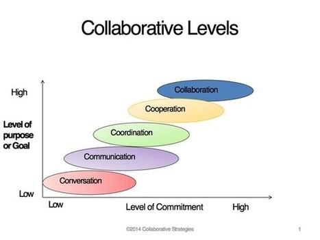 The Collaboration Problem No One's Discussing | Educación y TIC | Scoop.it