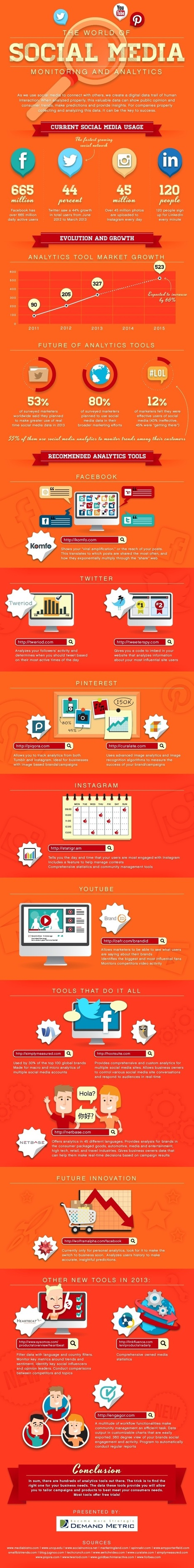 The World of Social Media Monitoring and Analytics [Infographic] | Social Media Monitoring | Scoop.it