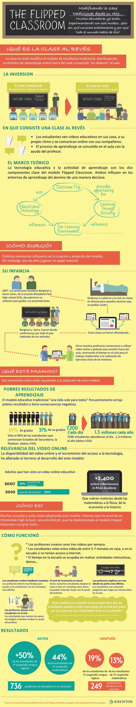 Qué es The Flipped Classroom #infografia #infographic #education | Pedalogica: educación y TIC | Scoop.it