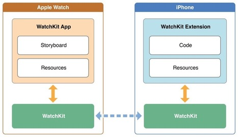 Getting Started with Apple WatchKit | FabLab - DIY - 3D printing- Maker | Scoop.it