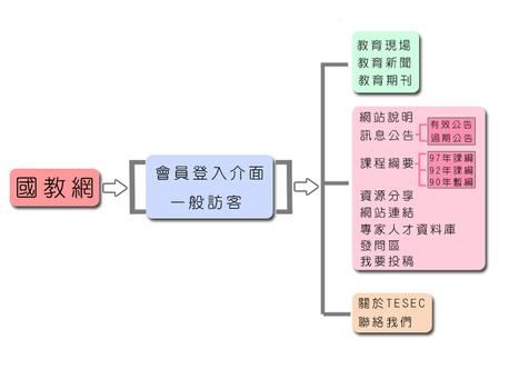 :::國民教育社群網::: | 中學生自學資料收集 | Scoop.it
