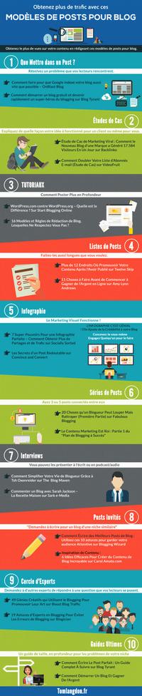 Différents modèles d'articles pour un blog [Infographie] #Webmarketing | Search engine optimization : SEO | Scoop.it