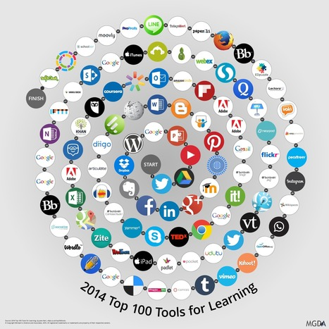 Top 100 Tools for Learning 2014 | E-Learning - Lernen mit digitalen Medien | Scoop.it