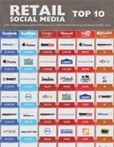 Retail Social Media Top 10 [Infographic] | RetailCustomerExperience.com | Social Media Pearls | Scoop.it